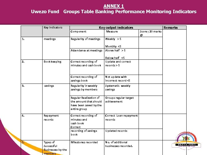 ANNEX 1 Uwezo Fund Groups Table Banking Performance Monitoring Indicators Key Indicators 1. meetings