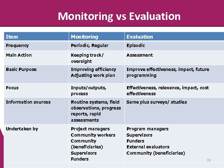 Monitoring vs Evaluation Item Monitoring Evaluation Frequency Periodic, Regular Episodic Main Action Keeping track/