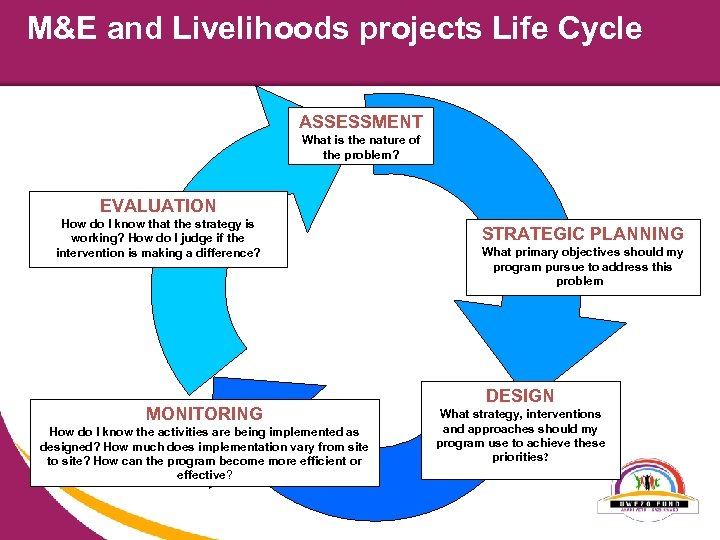 M&E and Livelihoods projects Life Cycle ASSESSMENT What is the nature of the problem?