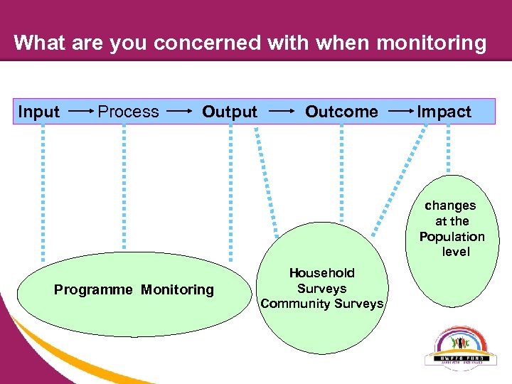 What are you concerned with when monitoring Input Process Output Outcome Impact changes at