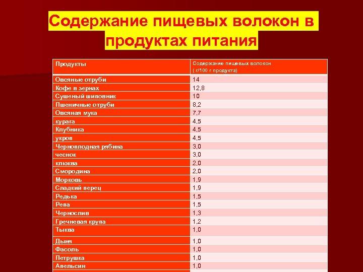 Содержание пищевых волокон в продуктах питания Продукты Содержание пищевых волокон ( г/100 г продукта)