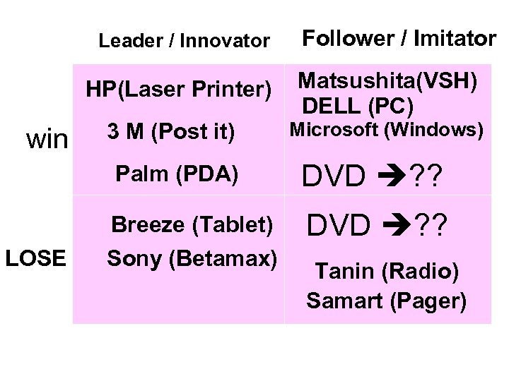 Leader / Innovator HP(Laser Printer) win 3 M (Post it) Palm (PDA) LOSE Breeze