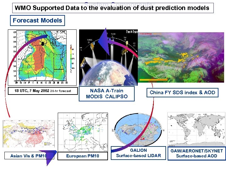 System Components: WMO Supported Data to the evaluation of dust prediction models Forecast Models