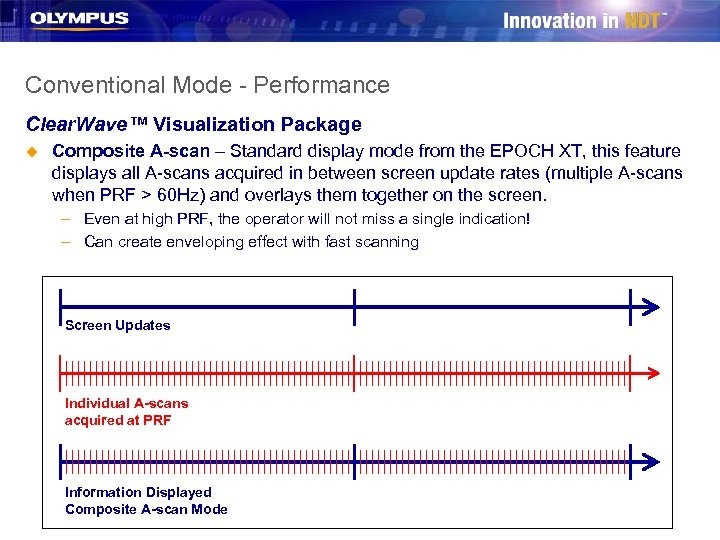 Conventional Mode - Performance Clear. Wave™ Visualization Package u Composite A-scan – Standard display