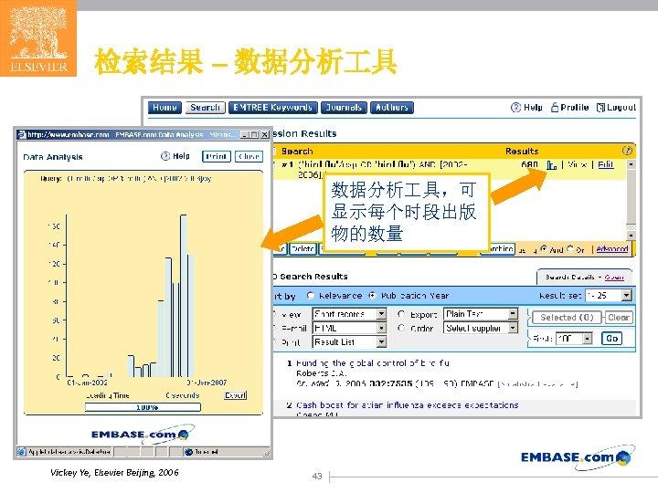 检索结果 – 数据分析 具,可 显示每个时段出版 物的数量 Vickey Ye, Elsevier Beijing, 2006 43
