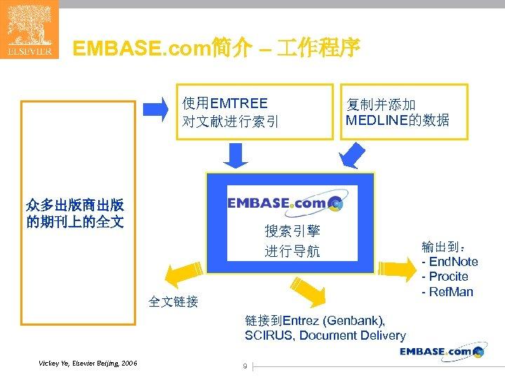 EMBASE. com简介 – 作程序 使用EMTREE 对文献进行索引 众多出版商出版 的期刊上的全文 复制并添加 MEDLINE的数据 搜索引擎 进行导航 全文链接 链接到Entrez