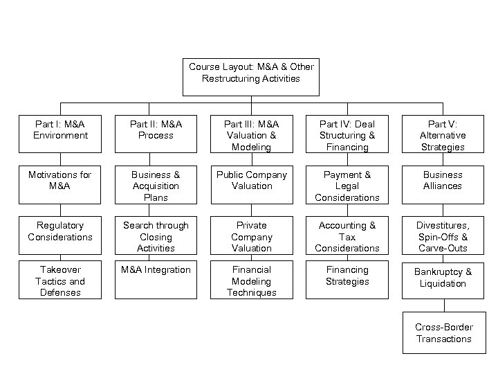 Course Layout: M&A & Other Restructuring Activities Part I: M&A Environment Part II: M&A