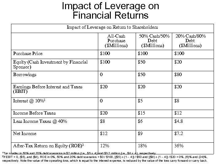Impact of Leverage on Financial Returns Impact of Leverage on Return to Shareholders All-Cash