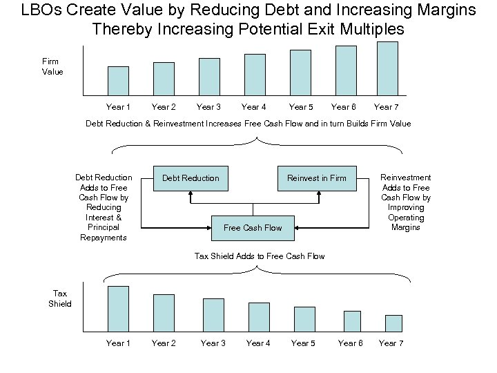 LBOs Create Value by Reducing Debt and Increasing Margins Thereby Increasing Potential Exit Multiples