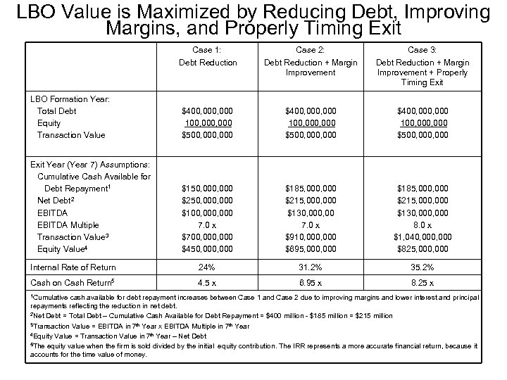 LBO Value is Maximized by Reducing Debt, Improving Margins, and Properly Timing Exit Case