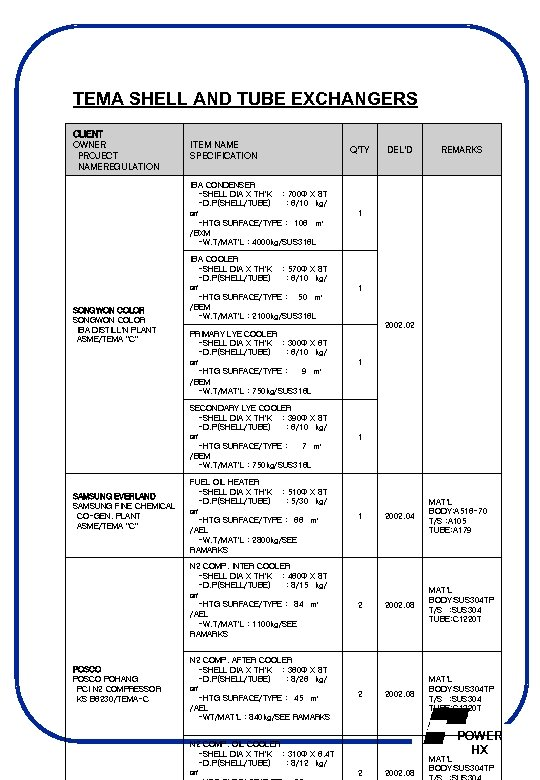 TEMA SHELL AND TUBE EXCHANGERS CLIENT OWNER PROJECT NAMEREGULATION ITEM NAME SPECIFICATION Q'TY SONGWON