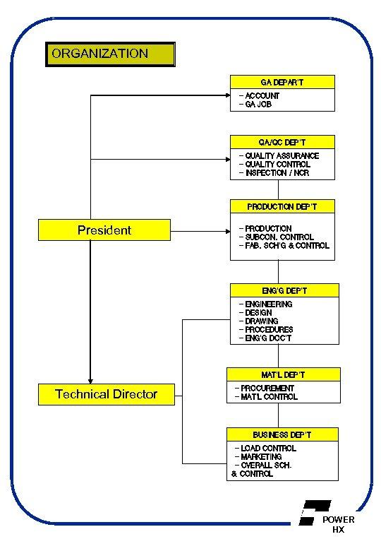 ORGANIZATION GA DEPAR'T - ACCOUNT - GA JOB QA/QC DEP'T - QUALITY ASSURANCE -