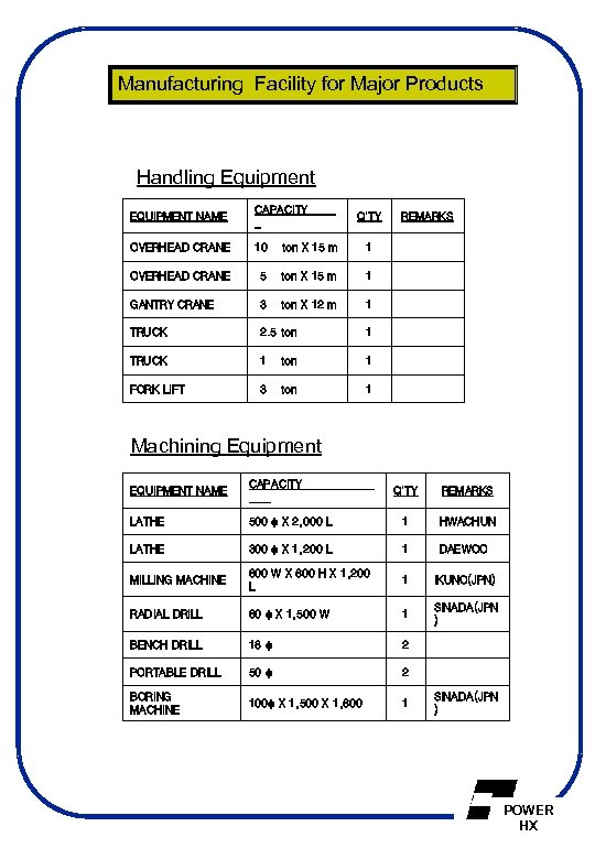 Manufacturing Facility for Major Products Handling Equipment EQUIPMENT NAME CAPACITY Q'TY OVERHEAD CRANE 10