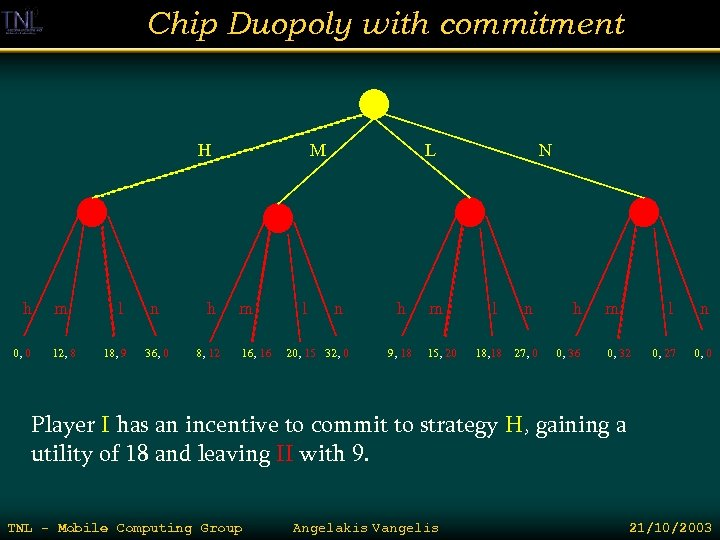 Chip Duopoly with commitment H h 0, 0 m 12, 8 l 18, 9