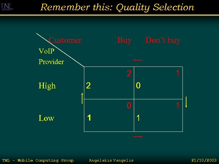 Remember this: Quality Selection Customer Buy Don't buy 2 1 Vo. IP Provider High