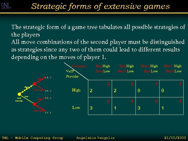 Strategic forms of extensive games The strategic form of a game tree tabulates all