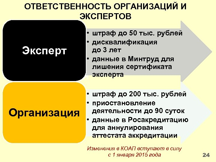 ОТВЕТСТВЕННОСТЬ ОРГАНИЗАЦИЙ И ЭКСПЕРТОВ • штраф до 50 тыс. рублей • дисквалификация до 3