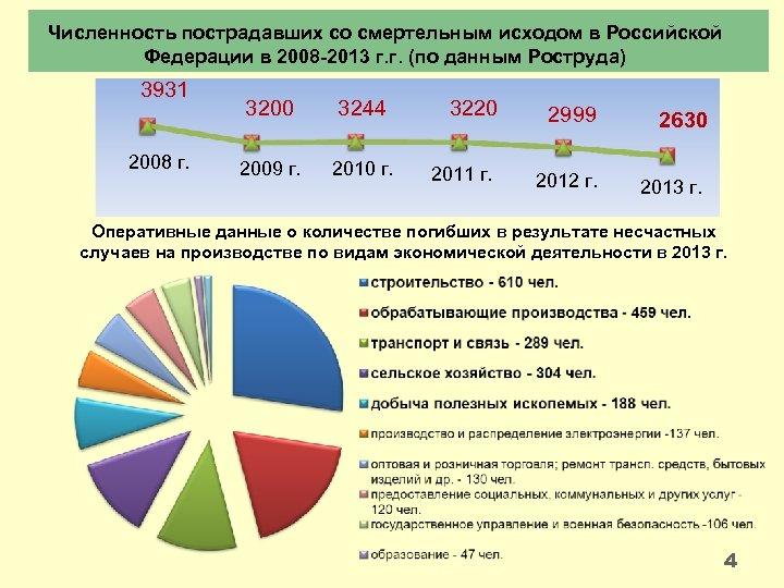 Численность пострадавших со смертельным исходом в Российской Федерации в 2008 -2013 г. г. (по