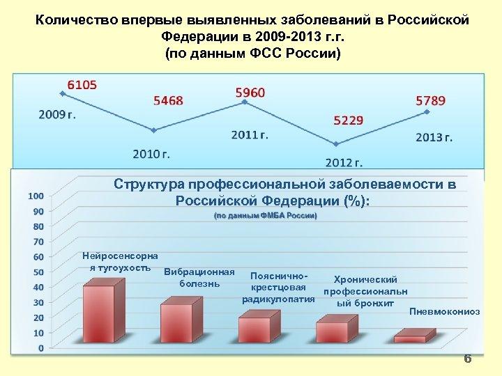 Количество впервые выявленных заболеваний в Российской Федерации в 2009 -2013 г. г. (по данным
