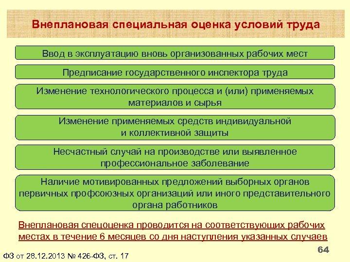 Внеплановая специальная оценка условий труда Ввод в эксплуатацию вновь организованных рабочих мест Предписание государственного