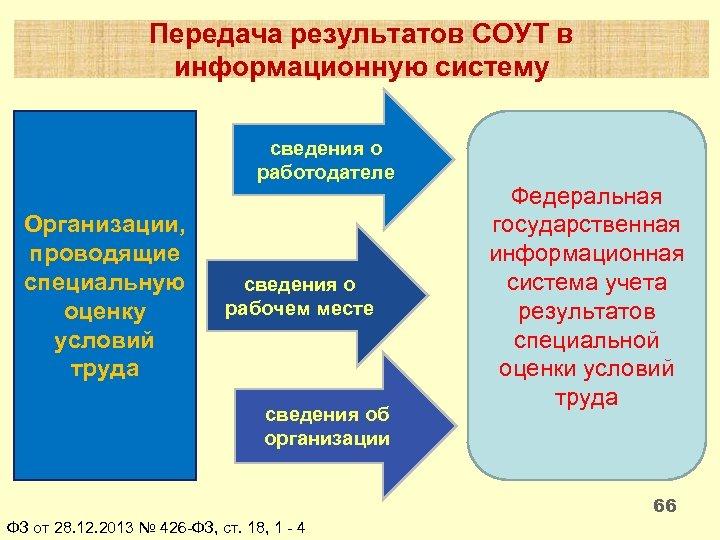 Передача результатов СОУТ в информационную систему сведения о работодателе Организации, проводящие специальную оценку условий