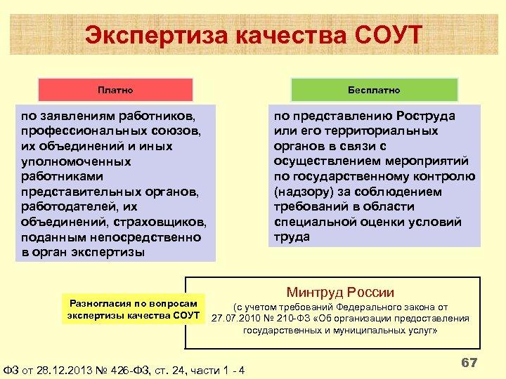 Экспертиза качества СОУТ Платно Бесплатно по заявлениям работников, профессиональных союзов, их объединений и иных