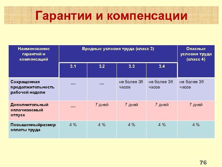 Гарантии и компенсации Наименование гарантий и компенсаций Вредные условия труда (класс 3) Опасные условия