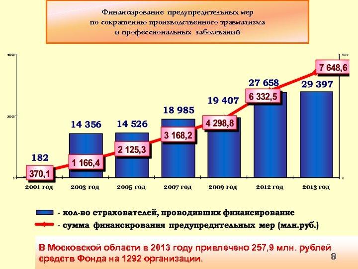 Финансирование предупредительных мер по сокращению производственного травматизма и профессиональных заболеваний В Московской области в