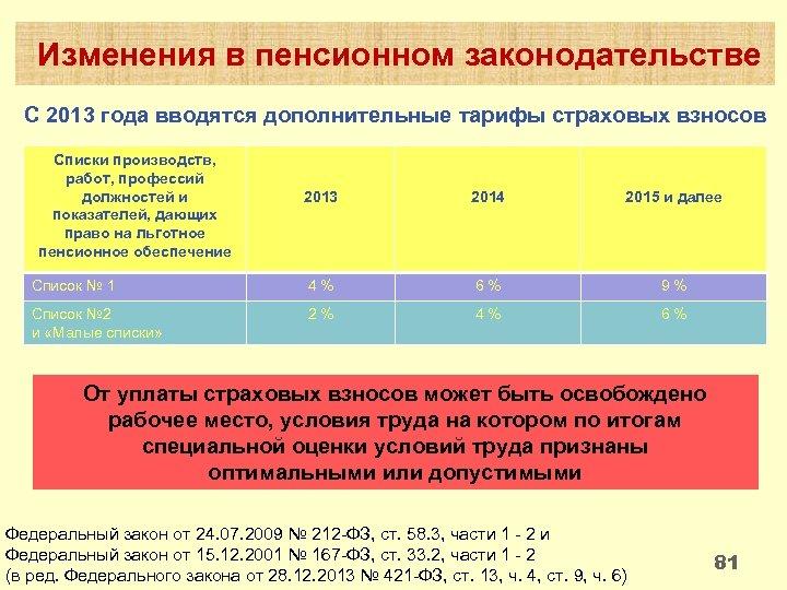 Изменения в пенсионном законодательстве С 2013 года вводятся дополнительные тарифы страховых взносов Списки производств,