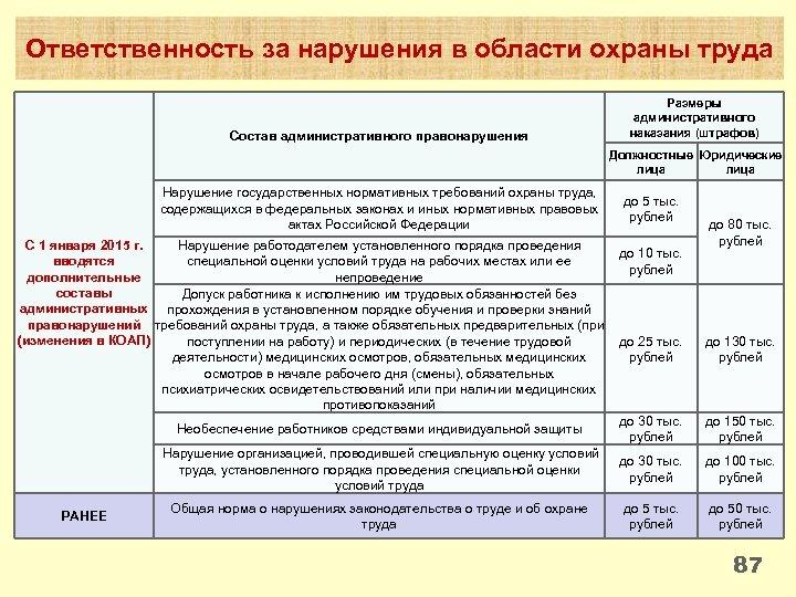 Ответственность за нарушения в области охраны труда Состав административного правонарушения Размеры административного наказания (штрафов)