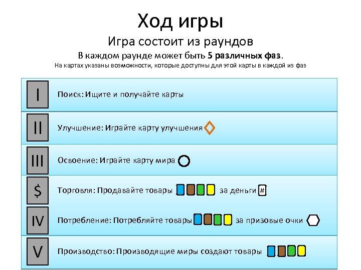 Ход игры Игра состоит из раундов В каждом раунде может быть 5 различных фаз.