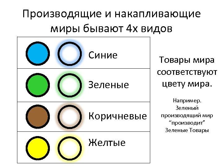 Производящие и накапливающие миры бывают 4 х видов Синие Зеленые Коричневые Желтые Товары мира