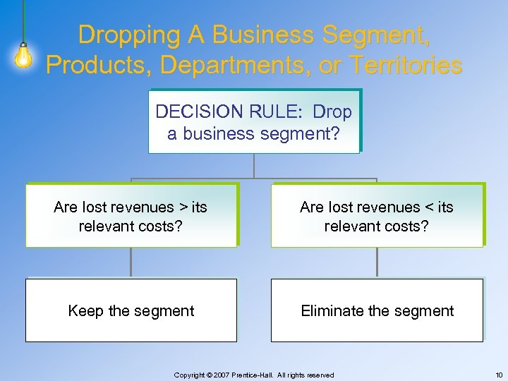 Dropping A Business Segment, Products, Departments, or Territories DECISION RULE: Drop a business segment?