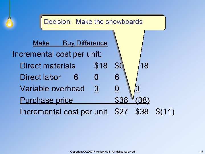 E 25 -21 Decision: Make the snowboards Make Buy Difference Incremental cost per unit: