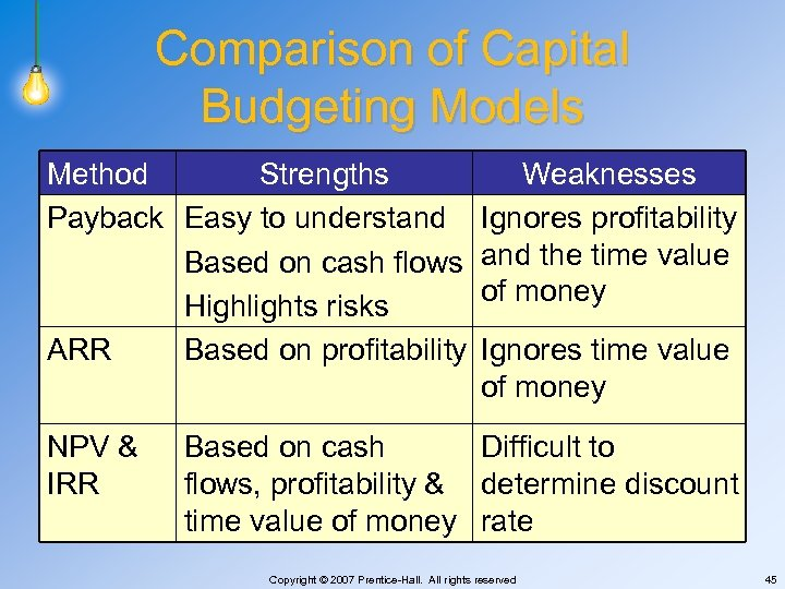 Comparison of Capital Budgeting Models Method Strengths Payback Easy to understand Based on cash