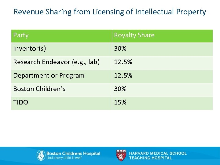 Revenue Sharing from Licensing of Intellectual Property Party Royalty Share Inventor(s) 30% Research Endeavor