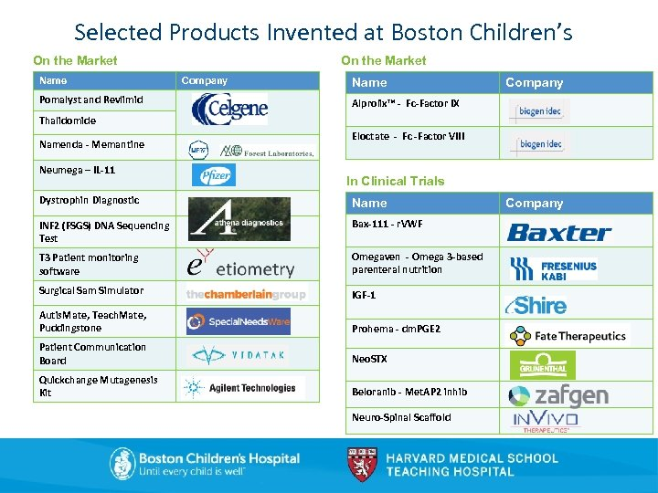 Selected Products Invented at Boston Children's On the Market Name Pomalyst and Revlimid On