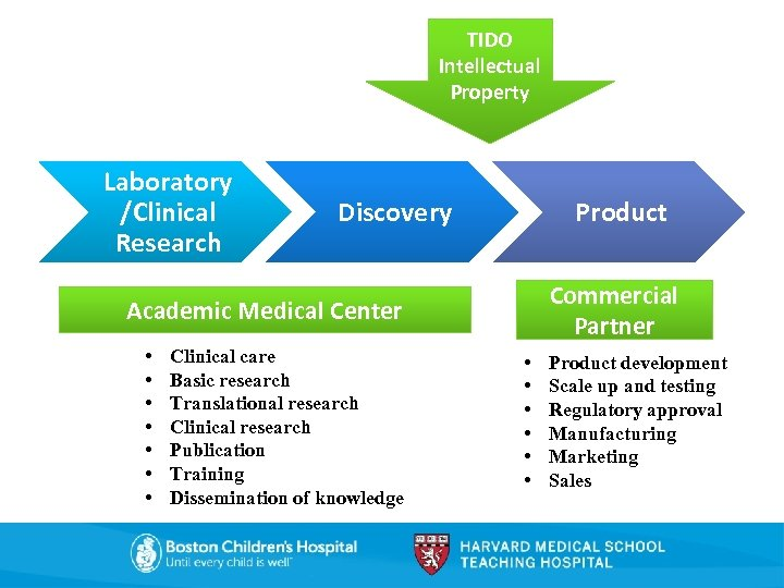 TIDO Intellectual Property Laboratory /Clinical Research Discovery Product Commercial Partner Academic Medical Center •