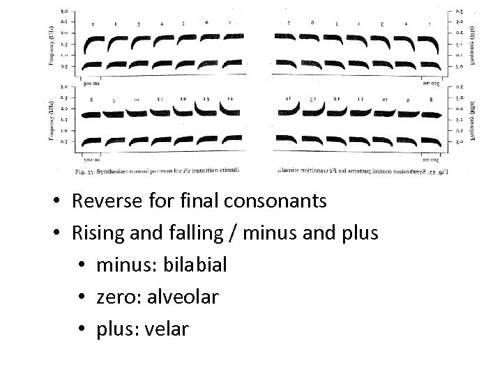 • Reverse for final consonants • Rising and falling / minus and plus