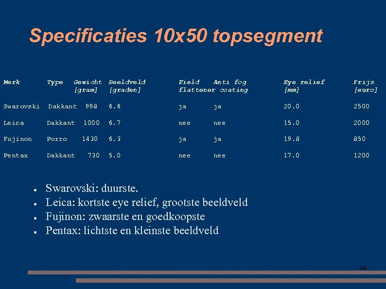 Specificaties 10 x 50 topsegment Merk Type Swarovski Dakkant 998 Leica Dakkant Fujinon Porro