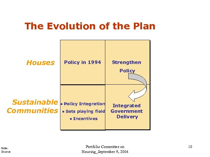 The Evolution of the Plan Houses Policy in 1994 Strengthen Policy Sustainable Communities l