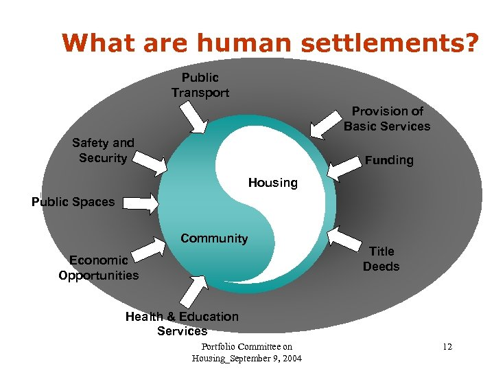 What are human settlements? Public Transport Provision of Basic Services Safety and Security Funding