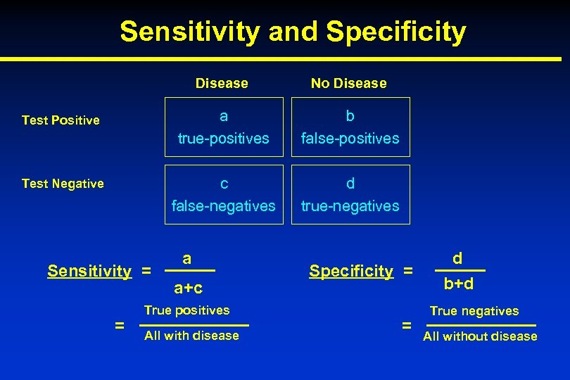 Sensitivity and Specificity Disease No Disease Test Positive a true-positives b false-positives Test Negative