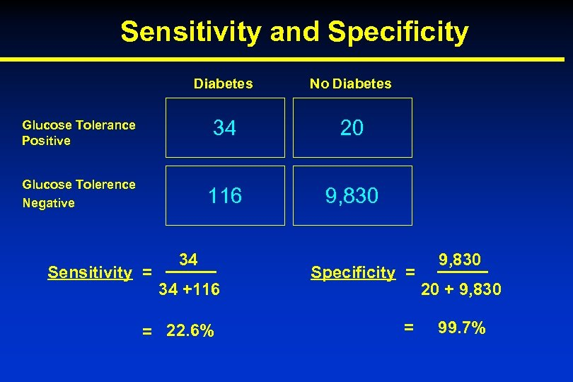 Sensitivity and Specificity Diabetes No Diabetes Glucose Tolerance Positive 34 20 Glucose Tolerence Negative