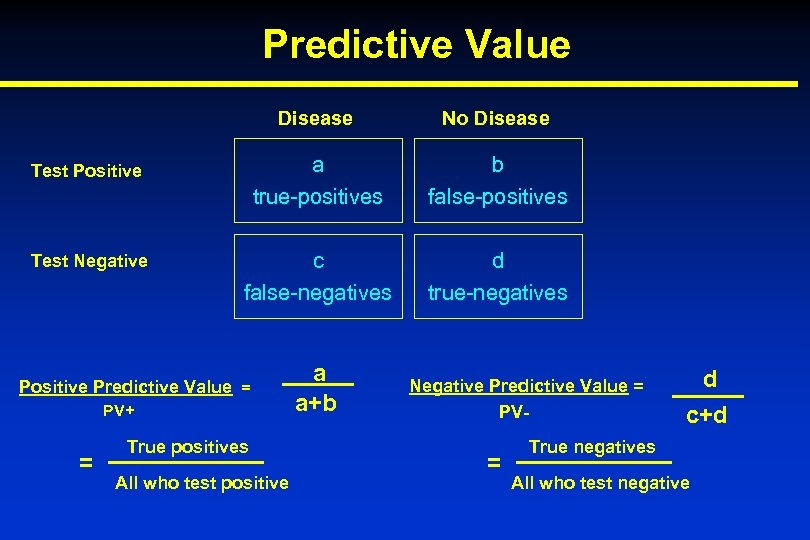 Predictive Value Disease No Disease Test Positive a true-positives b false-positives Test Negative c