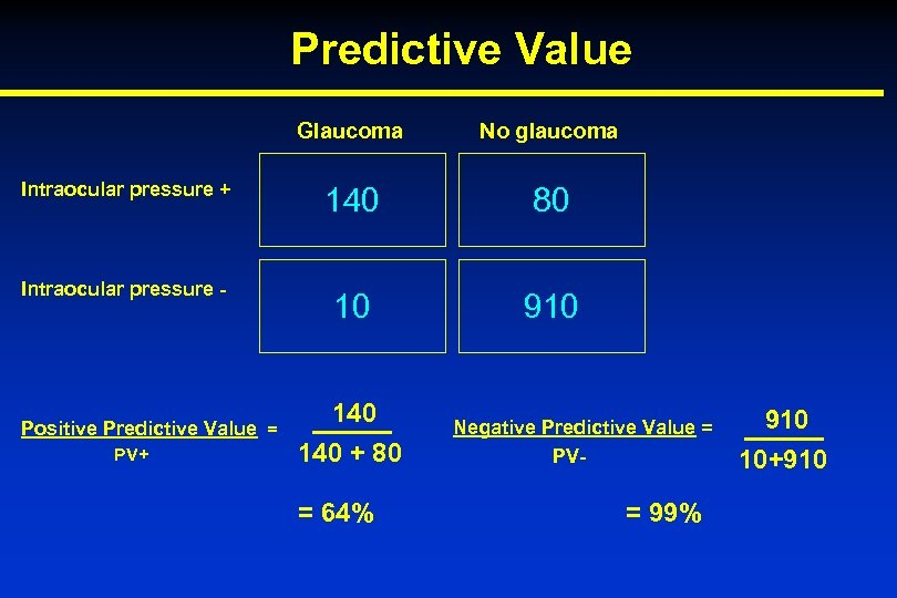 Predictive Value Glaucoma Intraocular pressure + Intraocular pressure - Positive Predictive Value = PV+