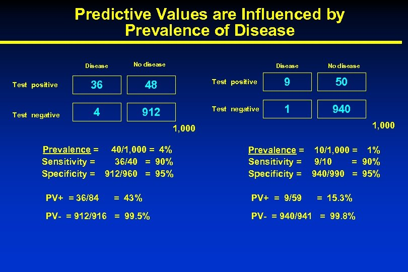 Predictive Values are Influenced by Prevalence of Disease No disease Test positive 36 48