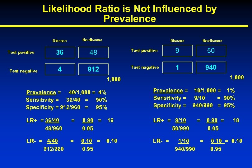 Likelihood Ratio is Not Influenced by Prevalence Disease Test positive Test negative No disease