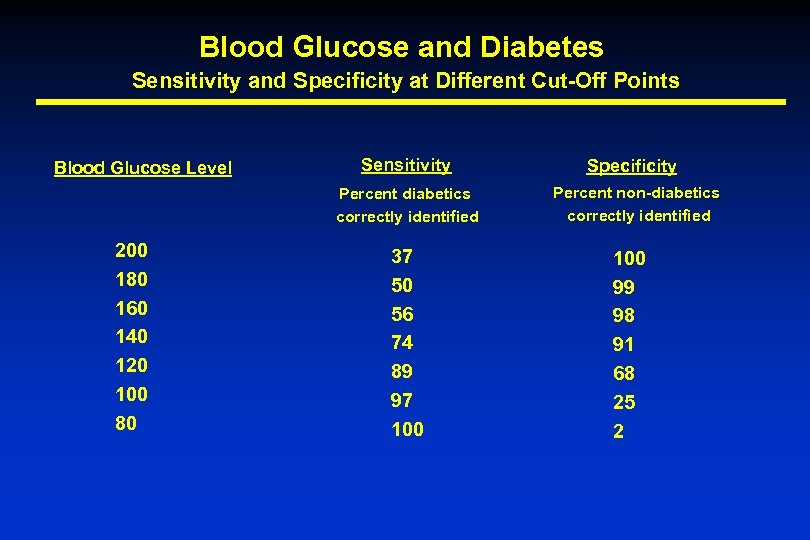 Blood Glucose and Diabetes Sensitivity and Specificity at Different Cut-Off Points Blood Glucose Level