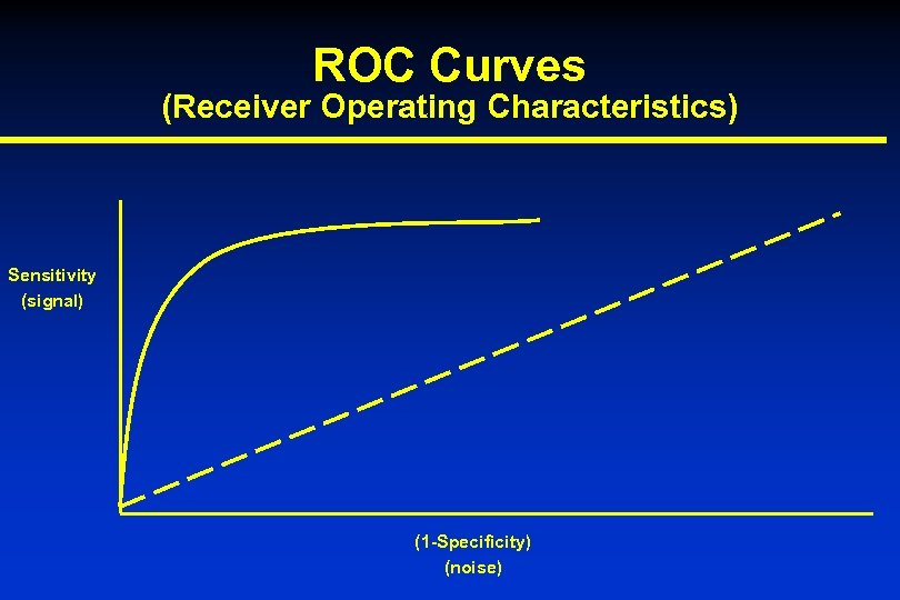 ROC Curves (Receiver Operating Characteristics) Sensitivity (signal) (1 -Specificity) (noise)